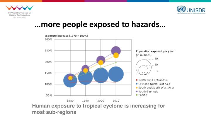 …more people exposed to hazards…