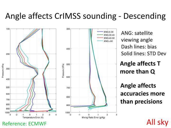 Angle affects