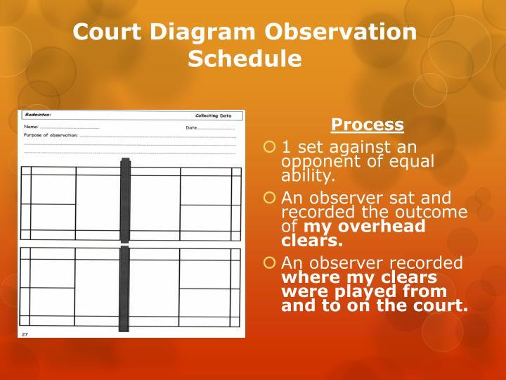 Court Diagram Observation Schedule