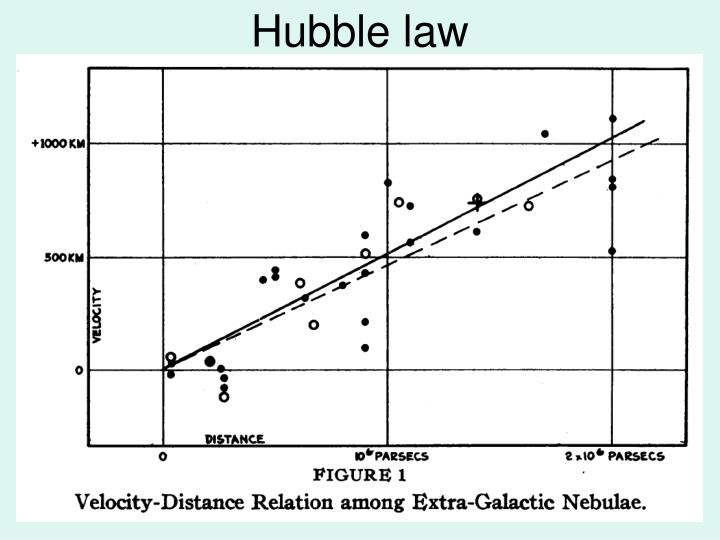 Hubble law