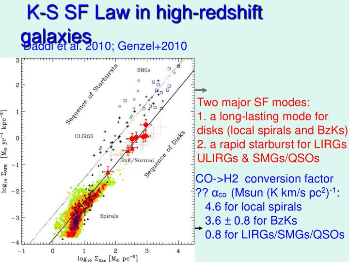 K-S SF Law in high-redshift galaxies