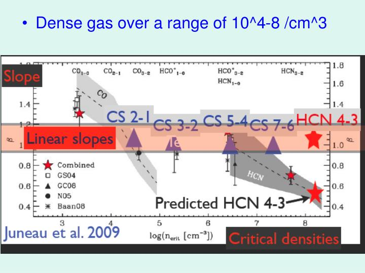 Dense gas over a range of 10^4-8 /cm^3