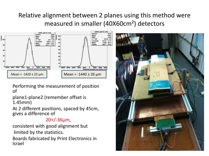 Relative alignment between 2 planes using this method were measured in smaller (40X60cm²) detectors