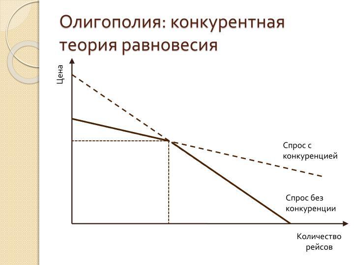 Олигополия: конкурентная теория равновесия