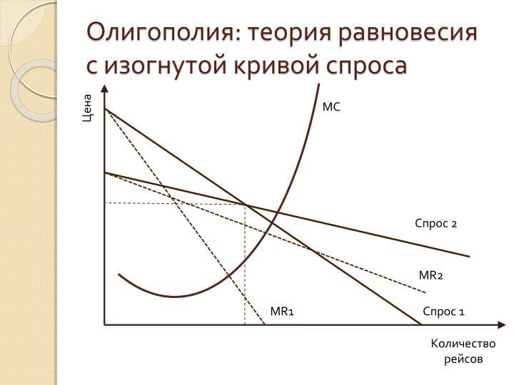 Олигополия: теория равновесия