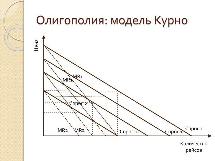 Олигополия: модель