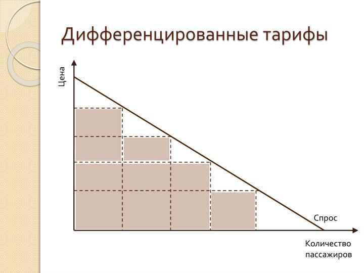 Дифференцированные тарифы