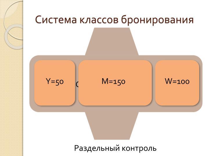 Система классов бронирования