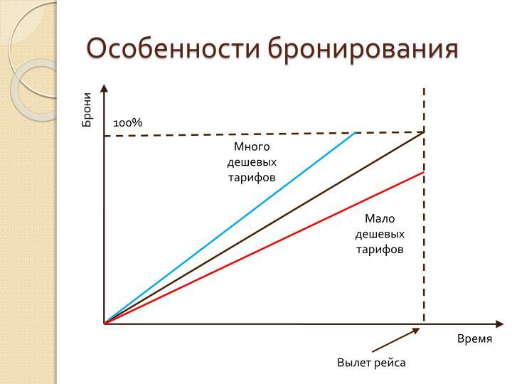 Особенности бронирования