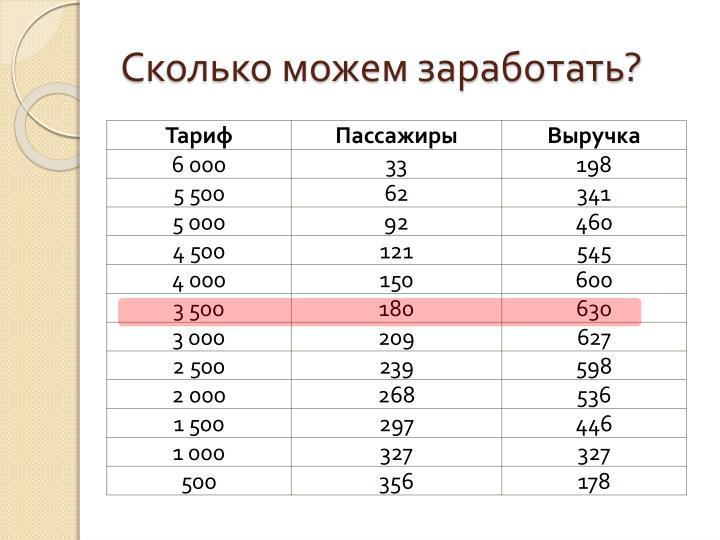 Сколько можем заработать?