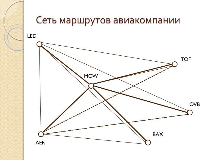 Сеть маршрутов авиакомпании