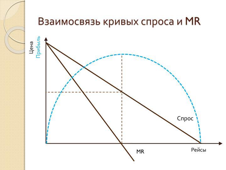 Взаимосвязь кривых спроса и