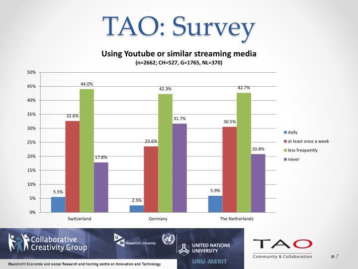 TAO: Survey