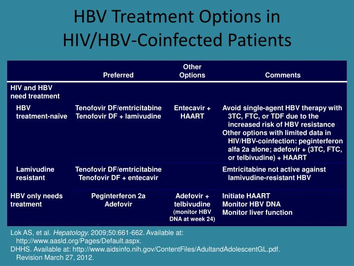 HBV Treatment Options in
