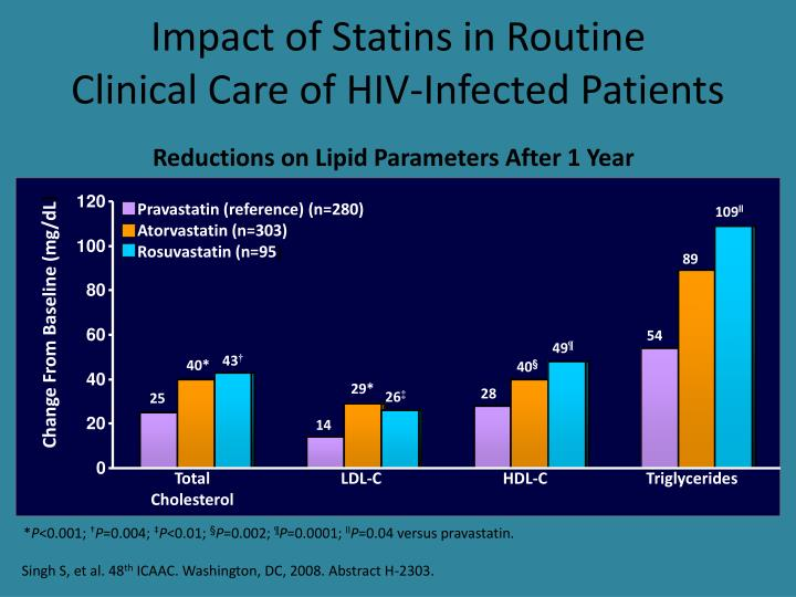Impact of Statins in Routine