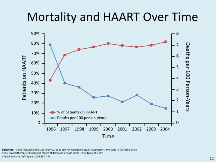 Mortality and HAART Over Time