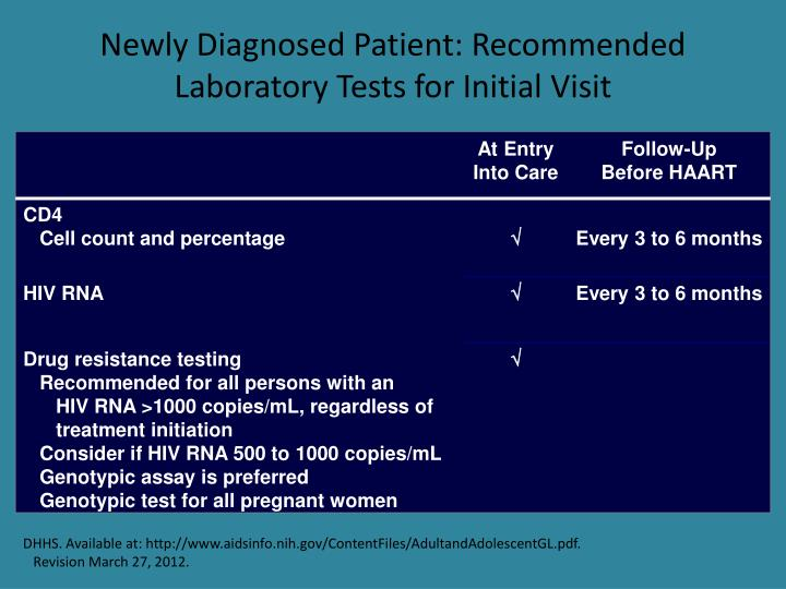 Newly Diagnosed Patient: Recommended Laboratory Tests for Initial Visit