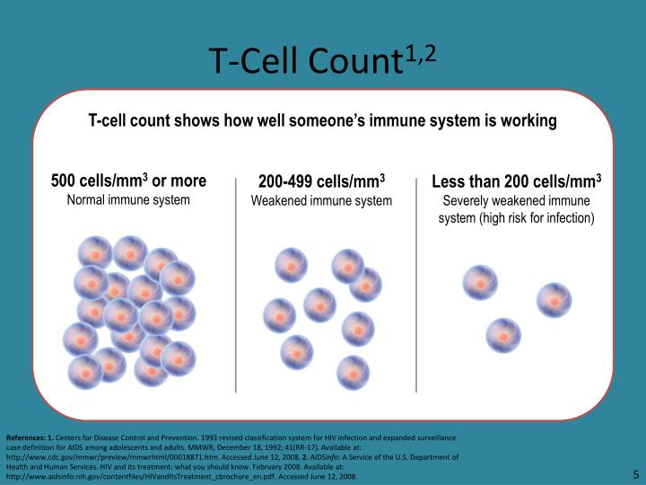 T-Cell Count