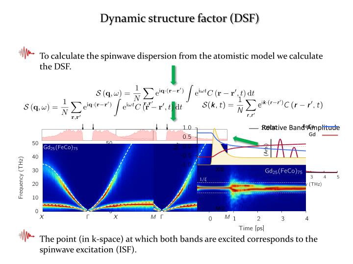 Dynamic structure factor (DSF)