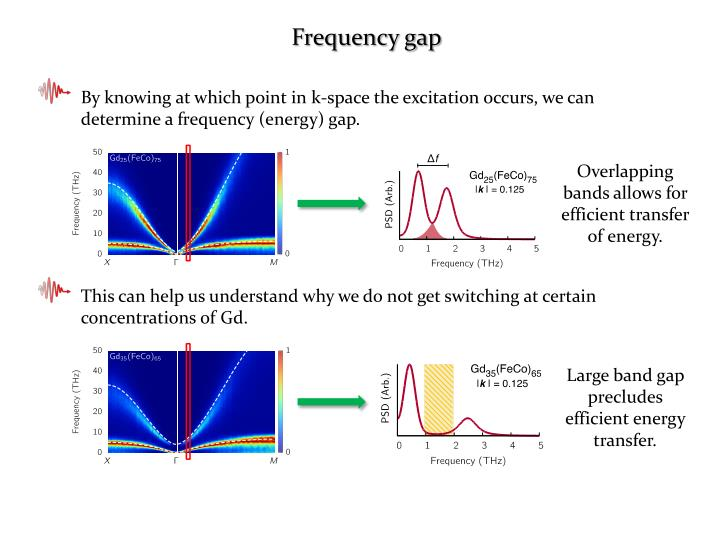 Frequency gap