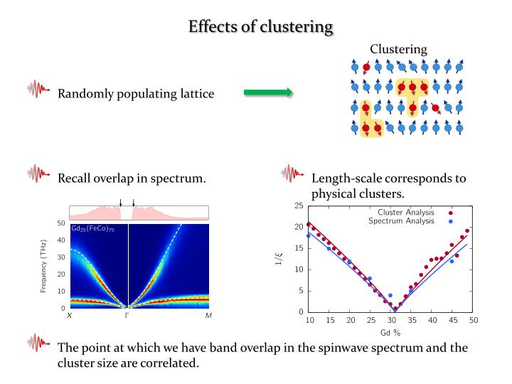 Effects of clustering