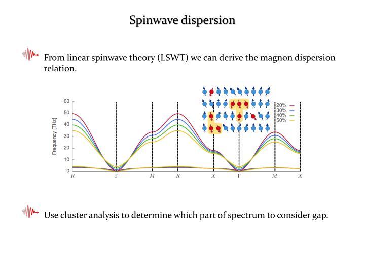 Spinwave dispersion