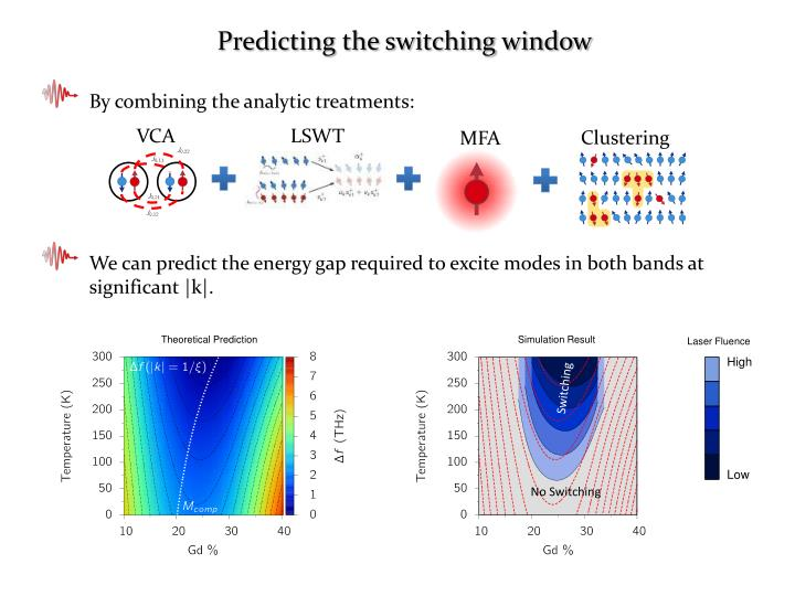 Predicting the switching window