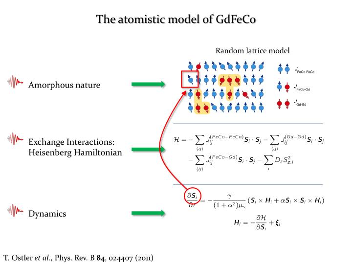 The atomistic model