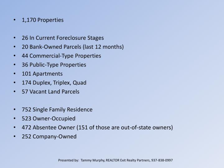 1,170 Properties