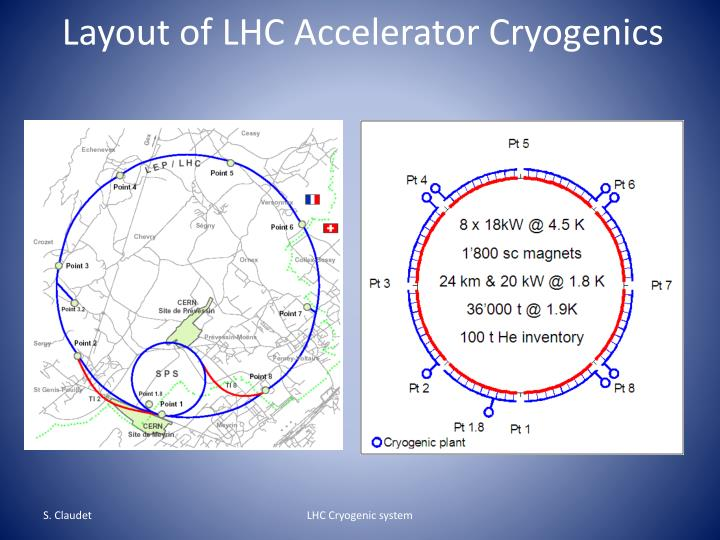 Layout of lhc accelerator cryogenics