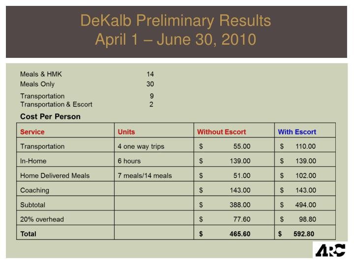DeKalb Preliminary Results
