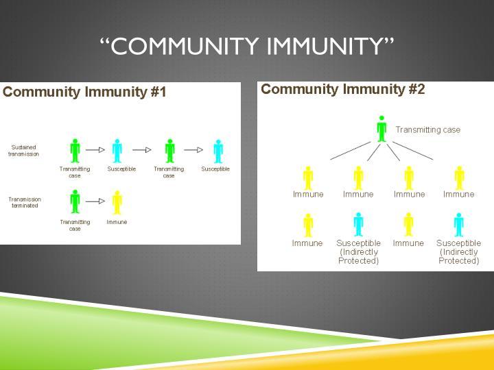 """""""Community Immunity"""""""