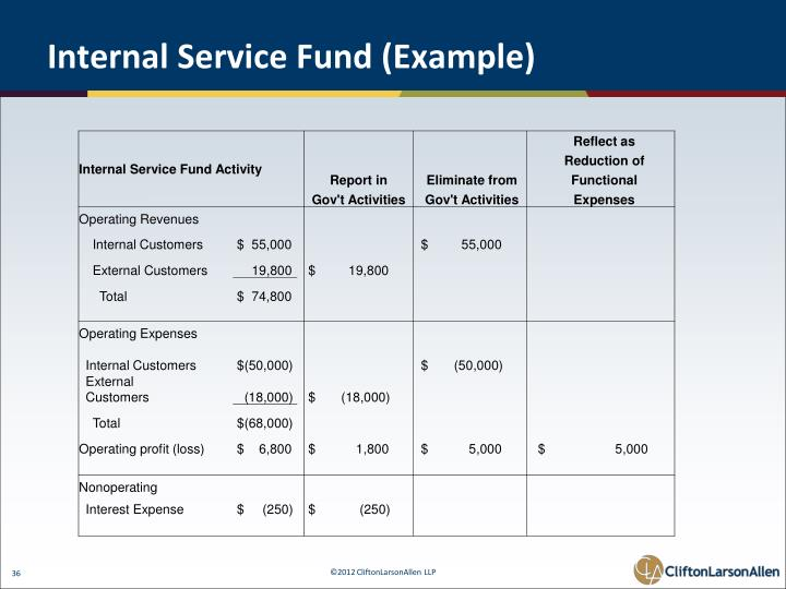 Internal Service Fund (Example)