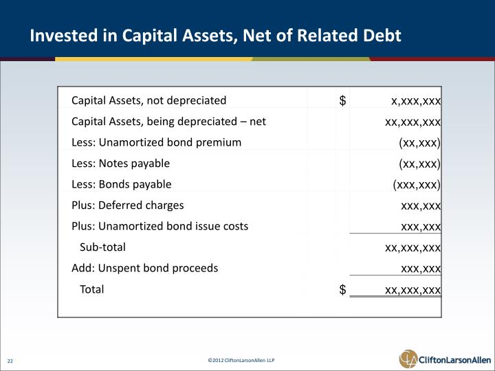 Invested in Capital Assets, Net of Related Debt
