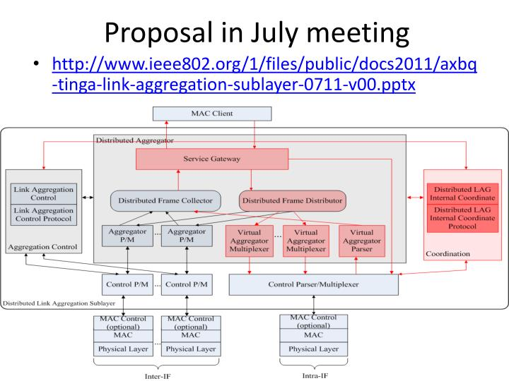 Proposal in july meeting