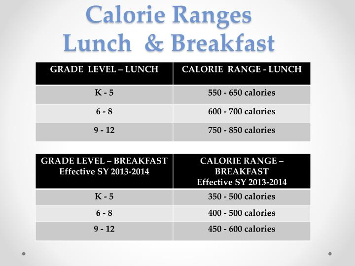 Calorie Ranges