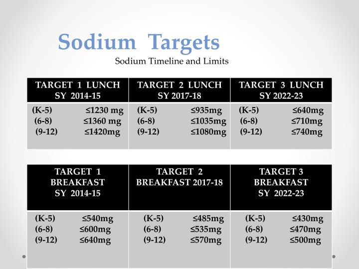 Sodium  Targets