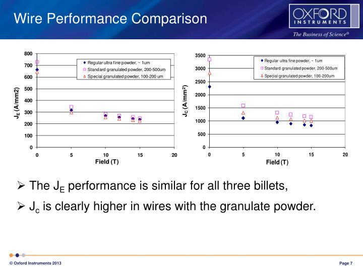 Wire Performance Comparison