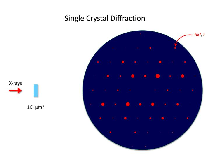 Single Crystal Diffraction