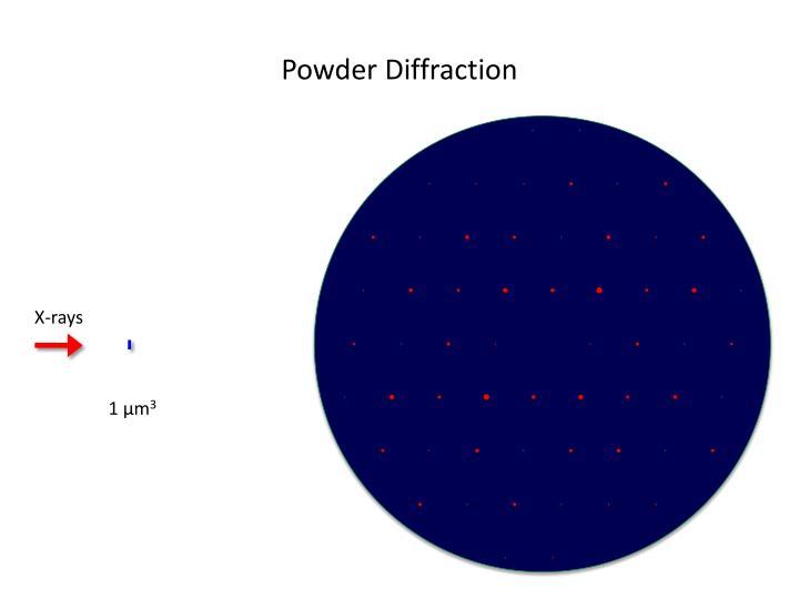 Powder Diffraction