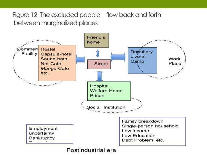 Figure 12  The excluded people flow back and forth