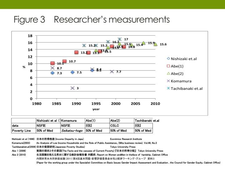 Figure 3    Researcher's measurements