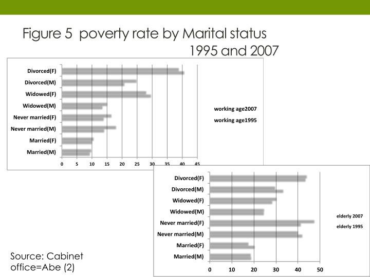 Figure 5  poverty rate by Marital status