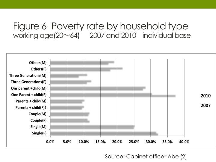 Figure 6  Poverty rate by household type