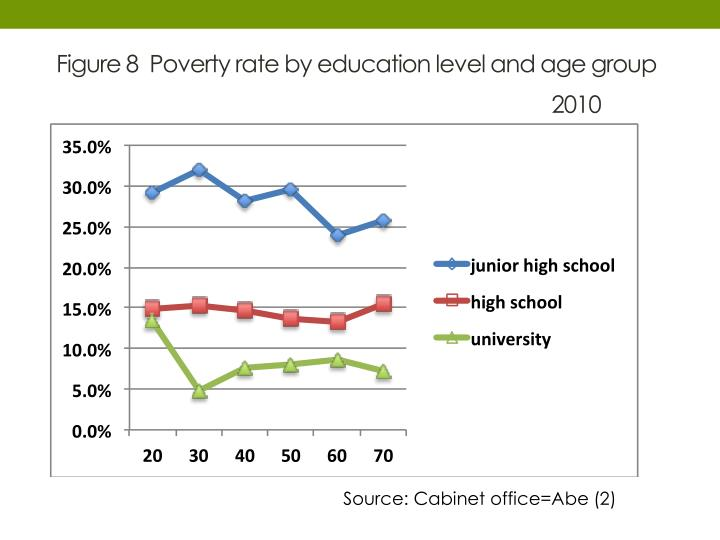 Figure 8  Poverty rate by education level and age group
