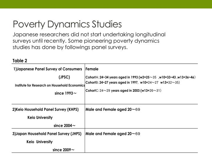 Poverty Dynamics Studies