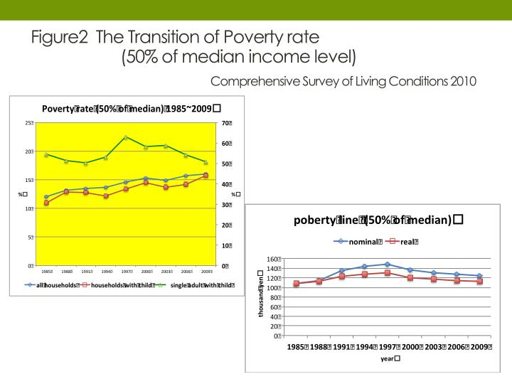 Figure2  The Transition of Poverty