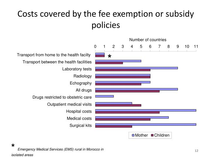 Costs covered by the fee exemption or subsidy  policies
