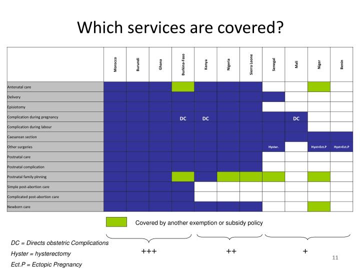 Which services are covered?