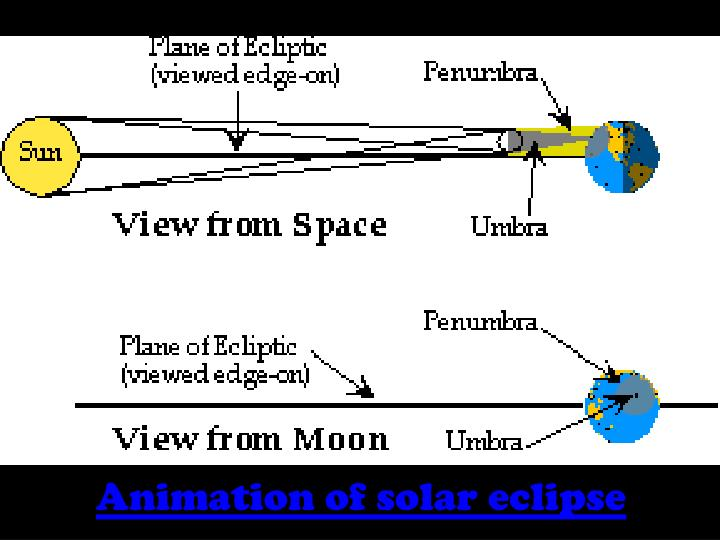 Animation of solar eclipse